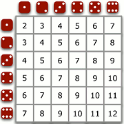 table showing the sum of two dice